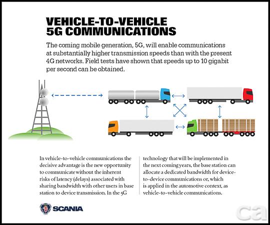 Scania卡車與5G網路連線示意圖。