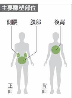 【KIMIKO老師精瘦美型班】第04堂:水桶腰救星(初階)
