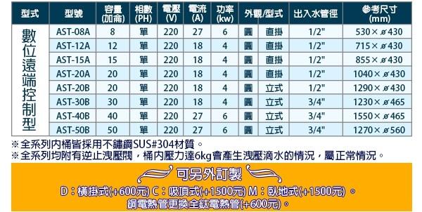 【C.L居家生活館】AST-20A 數位遠端控制型電熱水器(單相)