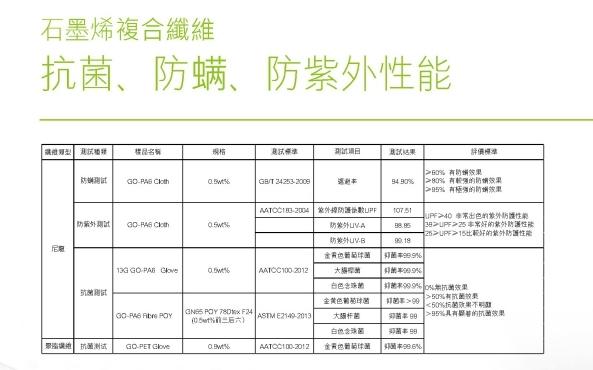 【金‧安德森】石墨烯發熱冬被 (加大8x7)