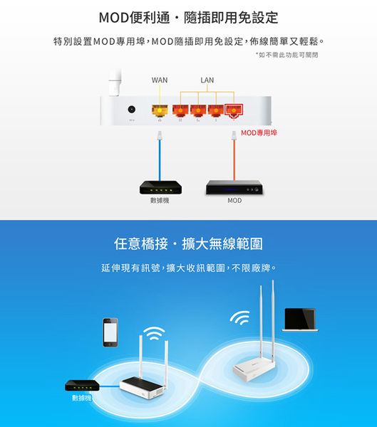 TOTOLINK 高功率極速廣域無線分享器 N300RH 無線分享器 分享器 網路