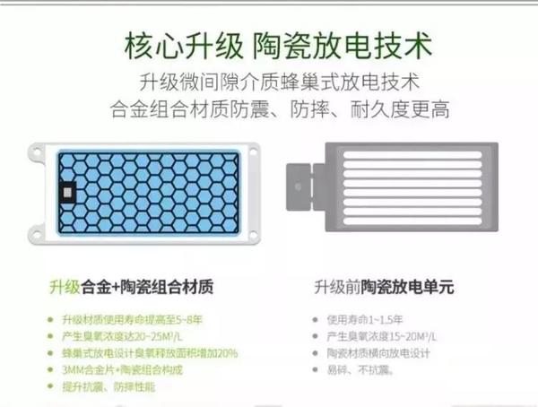 30g臭氧發生器(合金片)家用除甲醛汽車臭氧消毒機空氣殺菌臭氧機 110V