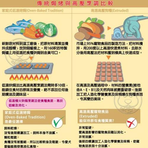 【zoo寵物商城】(免運)烘焙客Oven-Baked》成犬野放雞配方犬糧大顆粒5磅2.26kg/包