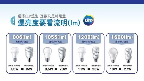 【燈王的店】飛利浦 E27燈頭 LED 9.5W 舒適光燈泡 ☆ LED-E27-9.5W-PHA (白光/黃光)