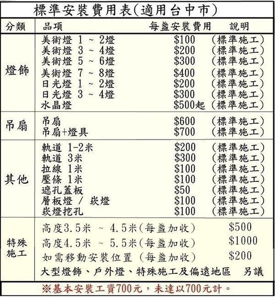 【燈王的店】 標準安裝施工表 (適用:吊扇、吊扇燈、吊燈、吸頂燈、日光燈具、輕鋼架燈具)