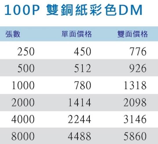 【客製化】超聯捷 250張單面彩色印刷 100P雙銅紙彩色DM廣告單印刷 宣導品 禮贈品 PPR002-250