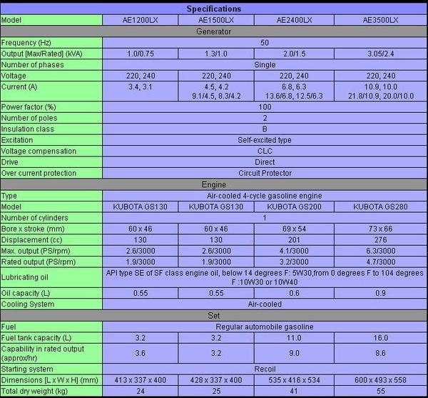 [ 家事達 ]日本久保田(KUBOTA)AE3500LX 引擎發電機-3500w- 特價 110V