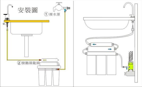 【水築館淨水】DIY新型二代卡式快拆3+1道S104除鉛 淨水器 餐飲 咖啡機 濾水器(貨號MK201)