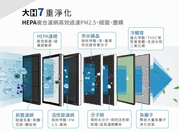 【有購豐】Haier 海爾 AP450 醛效抗敏大H空氣清淨機 抗PM2.5 / 除甲醛