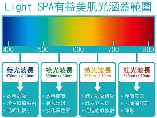 LightSPA【越曬越白光波衣】 防曬美肌光波4件套組