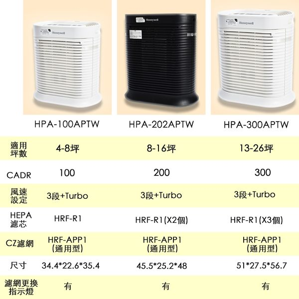 Honeywell HRF-R1 True HEPA濾網 (HPA-100/200/202/300APTW適用)