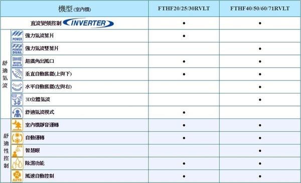《DAIKIN 大金》R32 經典系列~RVLT 冷暖變頻 壁掛1對1 RHF60RVLT/FTHF60RVLT