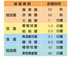 ★優兒房☆ 黃色小鴨 負離子紫外線消毒鍋