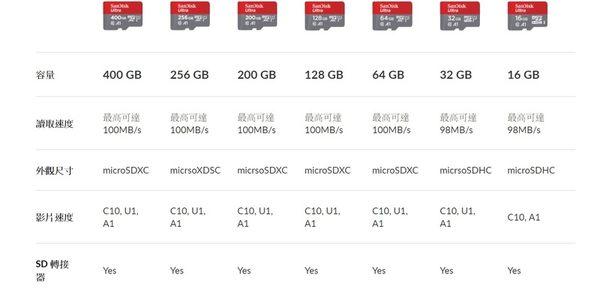 SanDisk 128GB 128G microSDXC【ultra 100MB/s】microSD micro SD SDXC A1 U1 Class 10 C10 多件優惠 手機記憶卡