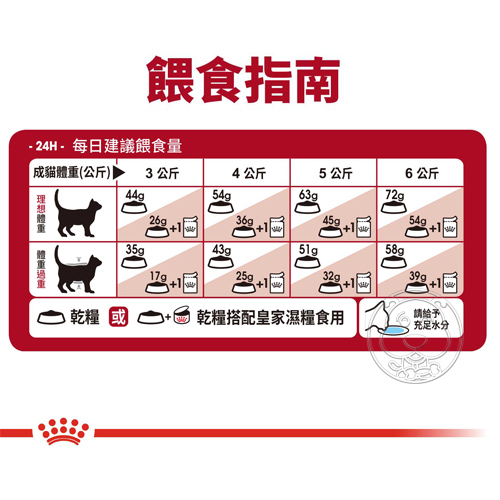 【培菓寵物48H出貨】FHN 新皇家飼料《理想體態成貓F32》2kg