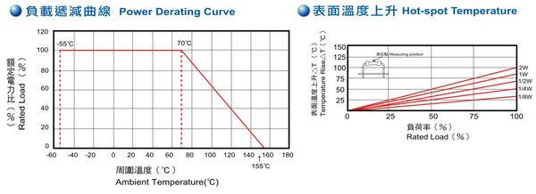 1/4W 220Ω ±1% 精密電阻 金屬皮膜固定電阻器 (20入/包)
