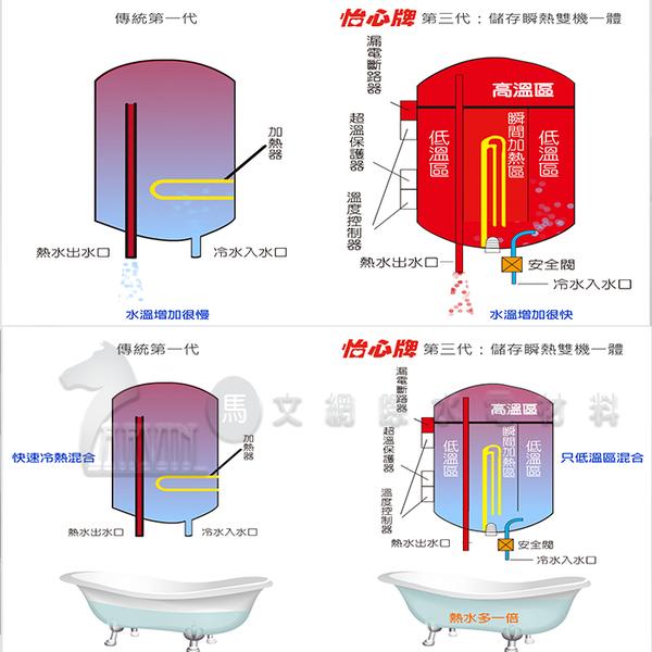 『怡心牌熱水器』 ES-1026T 快速加熱 直掛式電熱水器 37.3公升 220V (調溫型) 節能款 公寓用