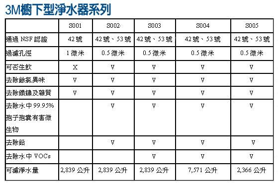 3M S003淨水器極淨便捷生飲淨水器(除鉛配方)【3M原廠公司貨】【全省專業安裝】