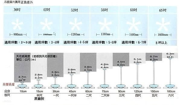【艾來家電】 凡地歐52吋吊扇~台灣製造@通過新安規CNS檢驗標準 S1001