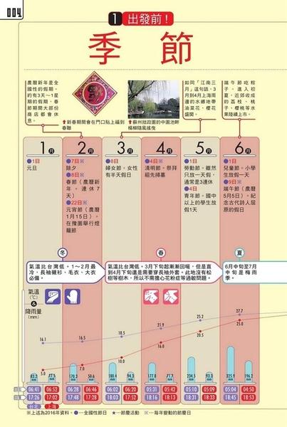 (二手書)JTB自在旅行(18):上海