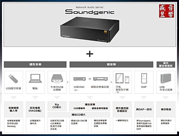 『盛昱音響』日本製 I-O DATA Soundgenic HDL-RA2TB - Hi-Res 網路音樂伺服器