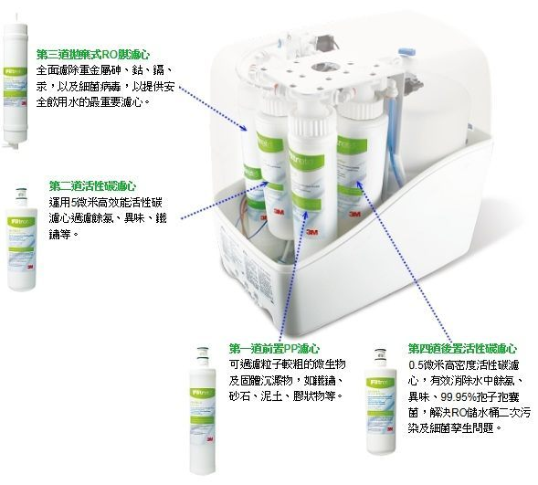 【全省免運費】 3M PW2000 / PW1000 極淨高效純水機 / 逆滲透RO淨水器-- 專用第三道拋棄式RO膜濾心