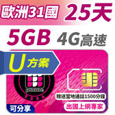 【TPHONE上網專家】歐洲全區聯通U方案 31國 25天 5GB高速上網 支援4G高速 贈送當地通話1500分鐘