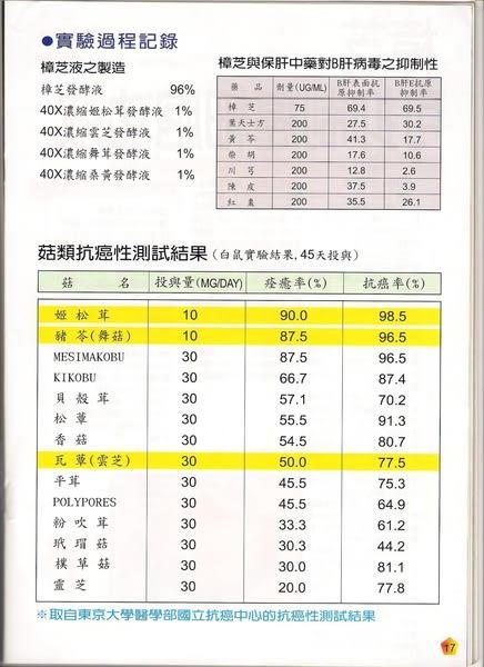 ★免運★公司貨★【葡眾(葡萄王) 】樟芝益菌絲體生技營養品