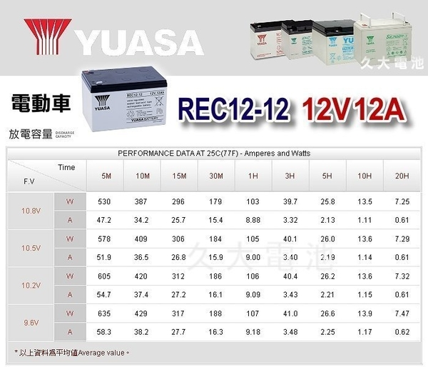 ✚久大電池❚ YUASA 湯淺電池 密閉電池 REC12-12 12V12AH 電動車 電動機車 救車電源 釣魚 捲線器