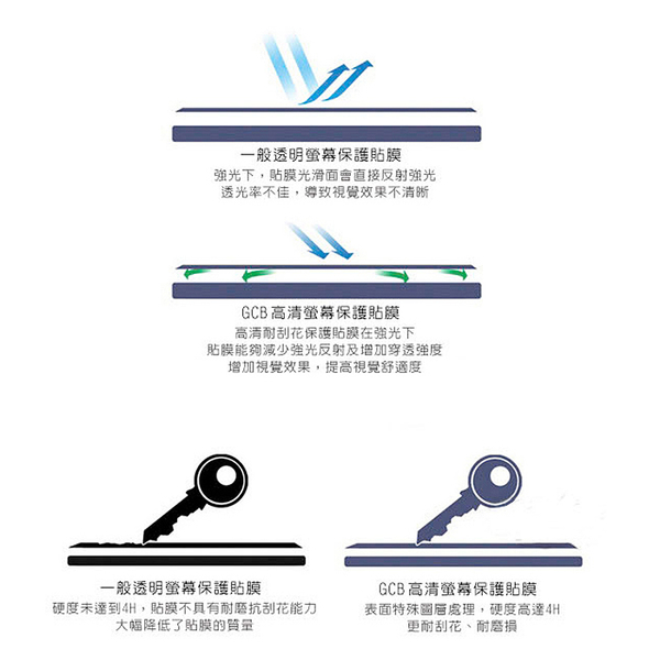 ASUS Zenfone Max (M1) ZB555KL 非滿版高清亮面保護貼 保護膜 螢幕貼 軟膜 不碎邊