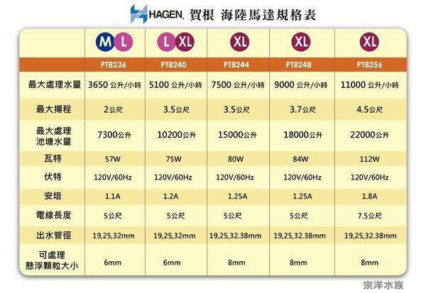 【西高地水族坊】宗洋公司代理 HAGEN赫根 MAX-FLO 水陸 海陸馬達 池塘馬達7600L/H (220V)