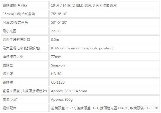 Nikon AF-S NIKKOR 28-300mm F3.5-5.6G ED VR FX全幅旅遊鏡‧國祥公司貨 9/10前贈郵政禮券一千元
