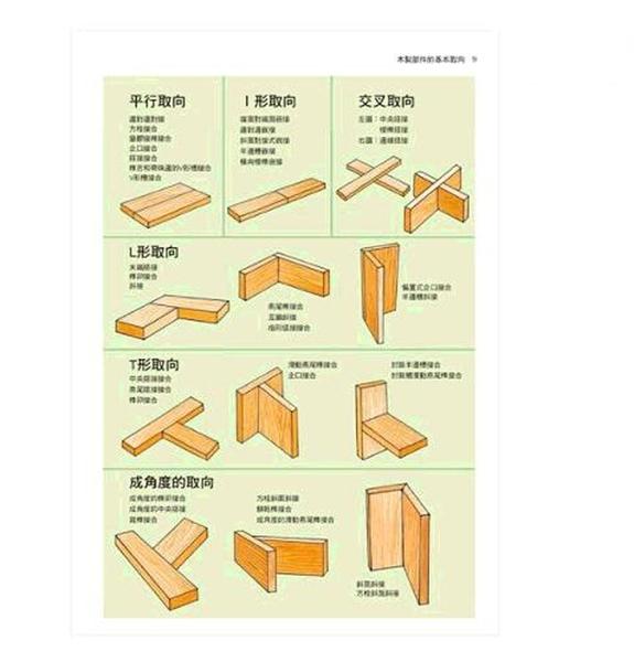 [COSCO代購] W130819 木工表面處理 正確選擇和使用塗料 全球銷量超50萬的經典教科書