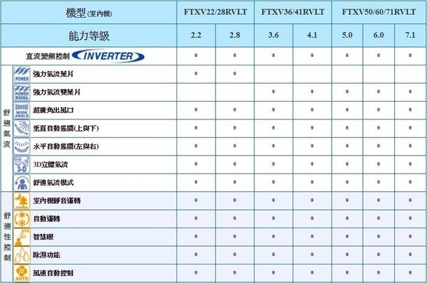 《DAIKIN 大金》R32 大關系列~RVLT 冷暖壁掛 1對1 RXV60RVLT/FTXV60RVLT