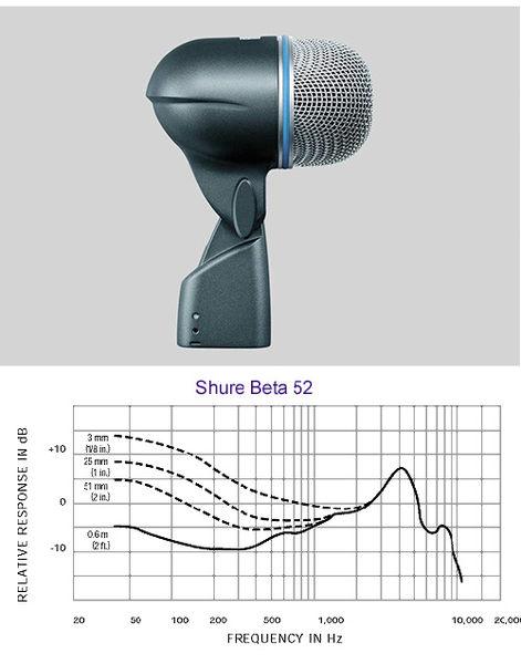 【敦煌樂器】Shure Beta52A 大鼓貝斯收音麥克風