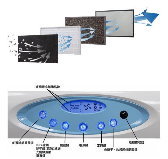 《共一年濾材組》Opure A4 臻淨 阿肥機 DC馬達 光觸媒+醫療級HEPA空氣清淨機 (台灣製高品質 / 20坪)