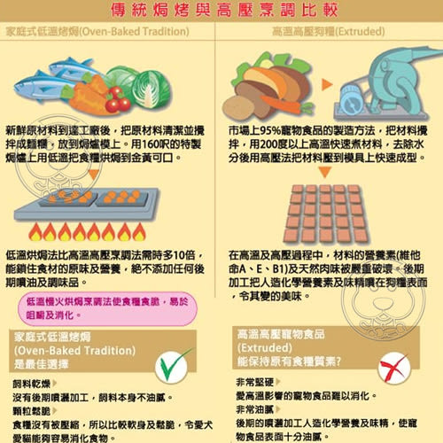【培菓平價寵物網】烘焙客Oven-Baked》成貓深海魚配方貓糧2.5磅1.13kg/包(免運費)