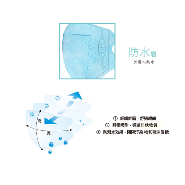 AOK MEDTECH 一般醫用口罩 (未滅菌) 飛速 超舒適 3D立體醫用口罩 50入/盒【生活ODOKE】