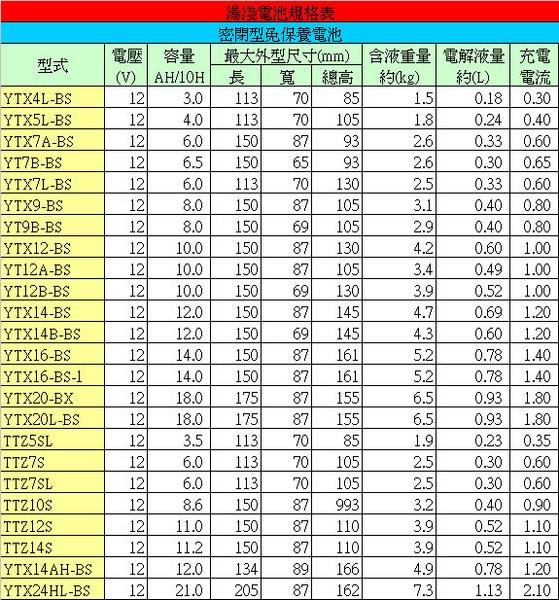 YUASA 湯淺 YTX16-BS 機車電瓶/電池 正廠零件★全館免運費★『電力中心』