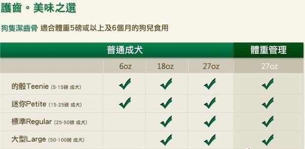 《Greenies 健綠》健綠潔牙骨 (藍莓/薄荷口味)小型款7-11kg/12oz