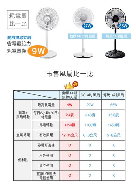 【勳風】14吋USB無線DC移動立扇(內建充電電池) HF-B22U
