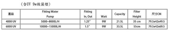 台中水族} 亞特曼 池塘/魚池過濾器 內附UV殺菌燈-(10000--15000L/H) -含8000L/H馬達 特價