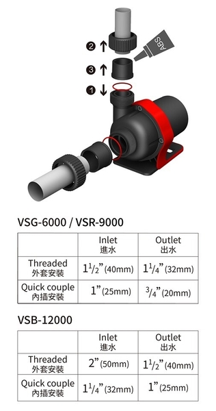 【西高地水族坊】崧騰 SUNPOLE VSR-9000變頻水陸兩用沉水馬達 節能遙控可調速(全電壓)