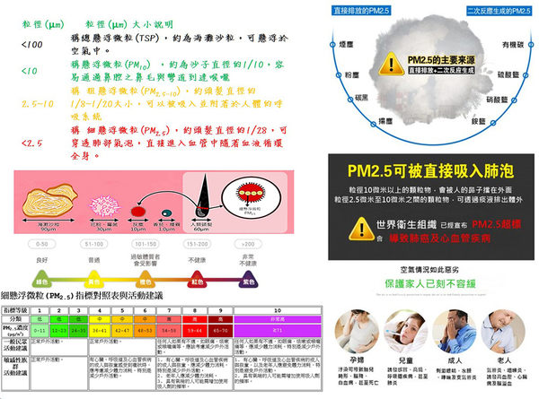 五合一空氣檢測儀☆可檢測PM2.5/甲醛/溫度/濕度/TVOC