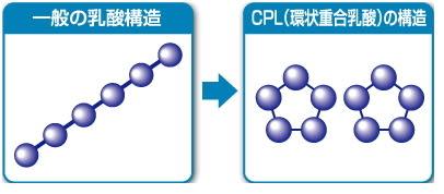 CPL精華液(208ml)   CYCLIC POLY LACTATE CPLローション  環狀重合乳酸