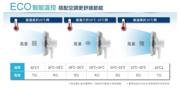 【CHIMEI 奇美】16吋DC智能溫控電風扇DF-16B0ST