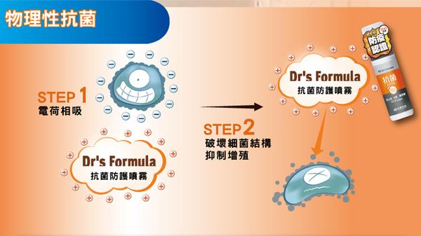 《台塑生醫》Drs Formula 抗菌防護噴霧大瓶裝補充瓶1kgx1瓶+下單贈100gx1瓶
