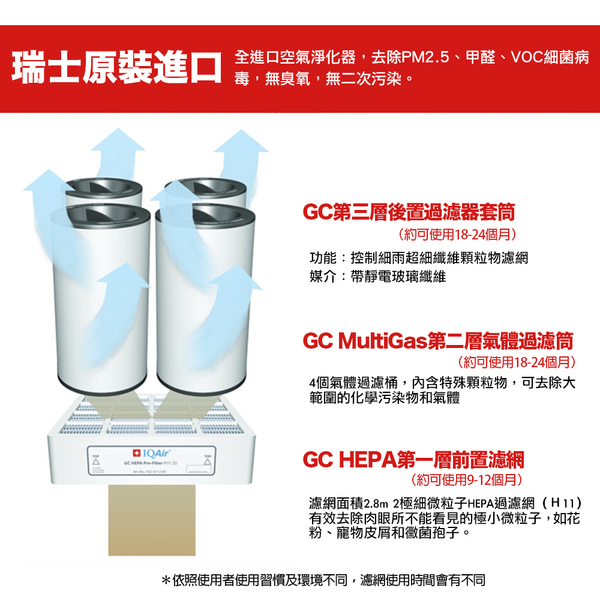 原廠 IQair GC MultiGas 專業全效空氣清淨機 保固一年 建軍電器
