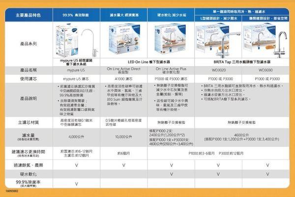 德國 BRITA mypure U5 超微濾菌櫥下濾水系統專用前置濾芯+濾芯組合【雙道替換濾心組】
