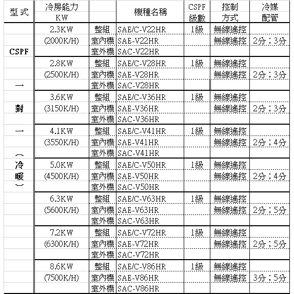 《全省含標準安裝》SANLUX台灣三洋【SAE-V72HR/SAC-V72HR】變頻冷暖R32分離式冷氣11坪